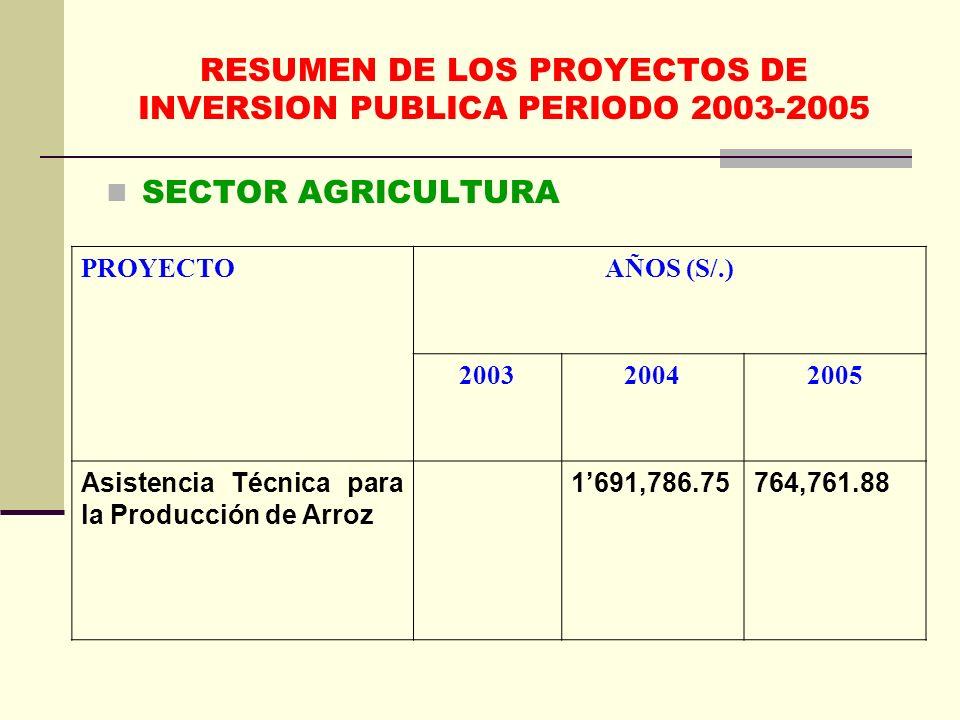 RESUMEN DE LOS PROYECTOS DE INVERSION PUBLICA PERIODO 2003-2005 SECTOR AGRICULTURA PROYECTOAÑOS (S/.) 200320042005 Asistencia Técnica para la Producción de Arroz 1691,786.75764,761.88