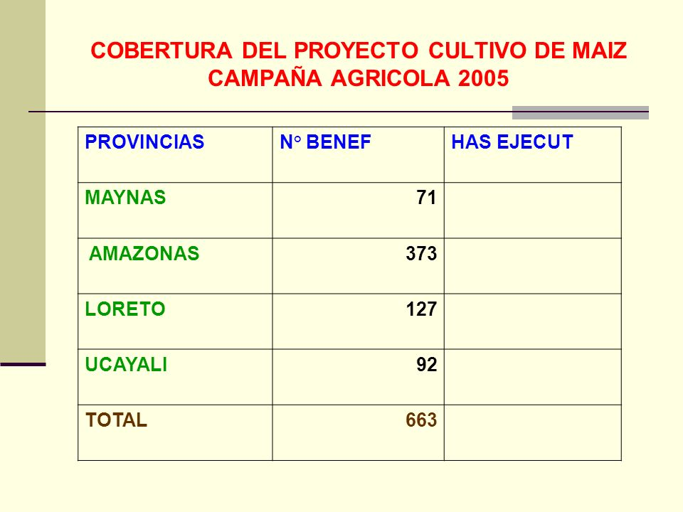 COBERTURA DEL PROYECTO CULTIVO DE MAIZ CAMPAÑA AGRICOLA 2005 PROVINCIASN° BENEFHAS EJECUT MAYNAS71 AMAZONAS373 LORETO127 UCAYALI92 TOTAL663