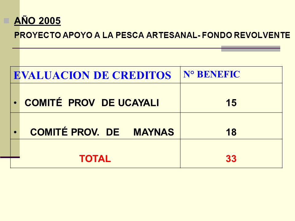AÑO 2005 PROYECTO APOYO A LA PESCA ARTESANAL- FONDO REVOLVENTE EVALUACION DE CREDITOS N° BENEFIC COMITÉ PROV DE UCAYALI15 COMITÉ PROV. DE MAYNAS18 TOT