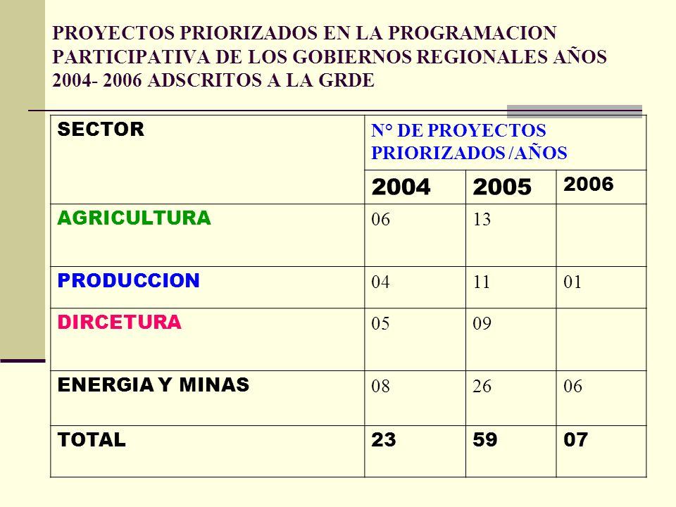 PROYECTOS PRIORIZADOS EN LA PROGRAMACION PARTICIPATIVA DE LOS GOBIERNOS REGIONALES AÑOS 2004- 2006 ADSCRITOS A LA GRDE SECTOR N° DE PROYECTOS PRIORIZADOS /AÑOS 20042005 2006 AGRICULTURA 0613 PRODUCCION 041101 DIRCETURA 0509 ENERGIA Y MINAS 082606 TOTAL235907