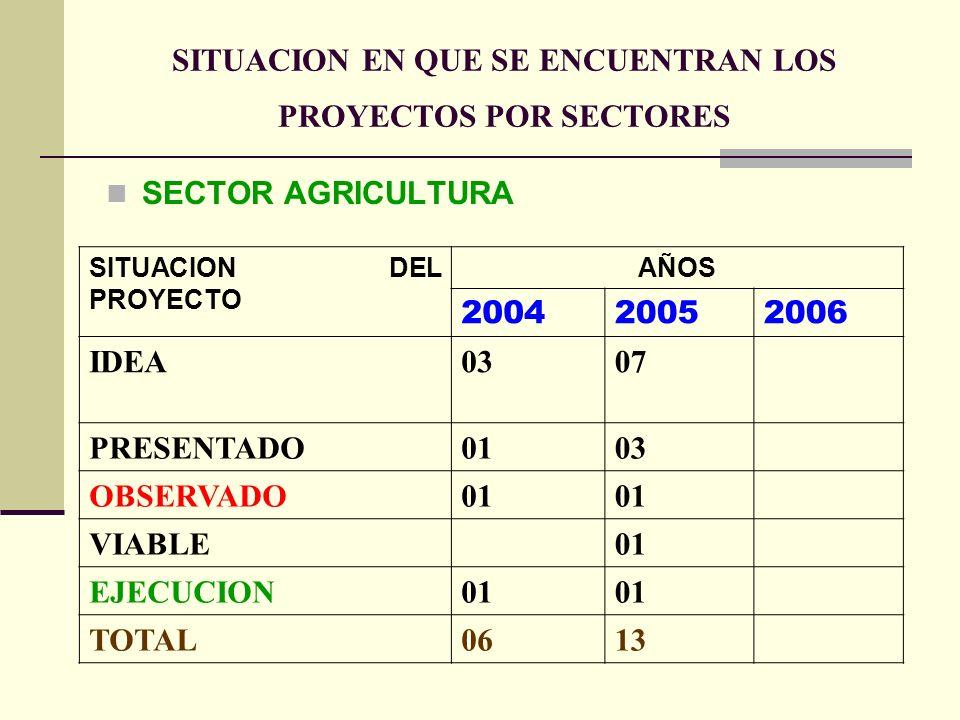 SITUACION EN QUE SE ENCUENTRAN LOS PROYECTOS POR SECTORES SITUACION DEL PROYECTO AÑOS 200420052006 IDEA03 07 PRESENTADO0103 OBSERVADO01 VIABLE01 EJECUCION01 TOTAL0613 SECTOR AGRICULTURA
