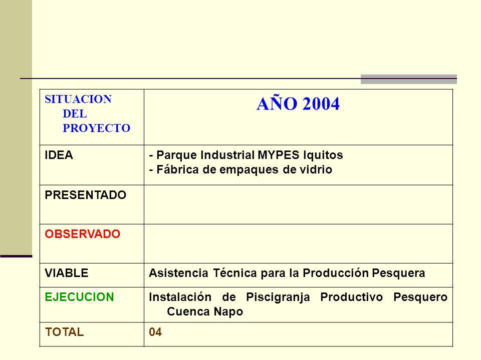 SITUACION DEL PROYECTO AÑO 2004 IDEA- Parque Industrial MYPES Iquitos - Fábrica de empaques de vidrio PRESENTADO OBSERVADO VIABLEAsistencia Técnica para la Producción Pesquera EJECUCIONInstalación de Piscigranja Productivo Pesquero Cuenca Napo TOTAL04