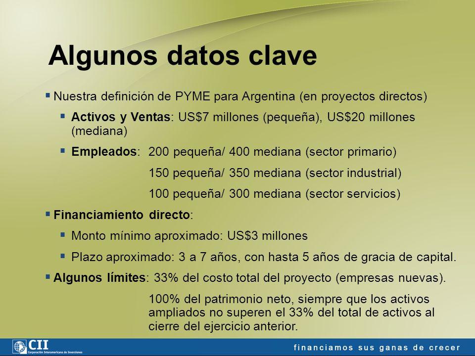 Monto del Programa: $30.000.000 Apoyar a la PYME de diversos sectores en todo el país.