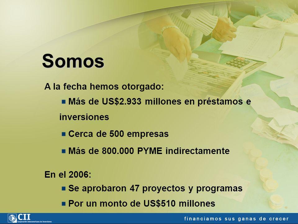 A la fecha hemos otorgado: Más de US$2.933 millones en préstamos e inversiones Cerca de 500 empresas Más de 800.000 PYME indirectamente En el 2006: Se aprobaron 47 proyectos y programas Por un monto de US$510 millones Somos