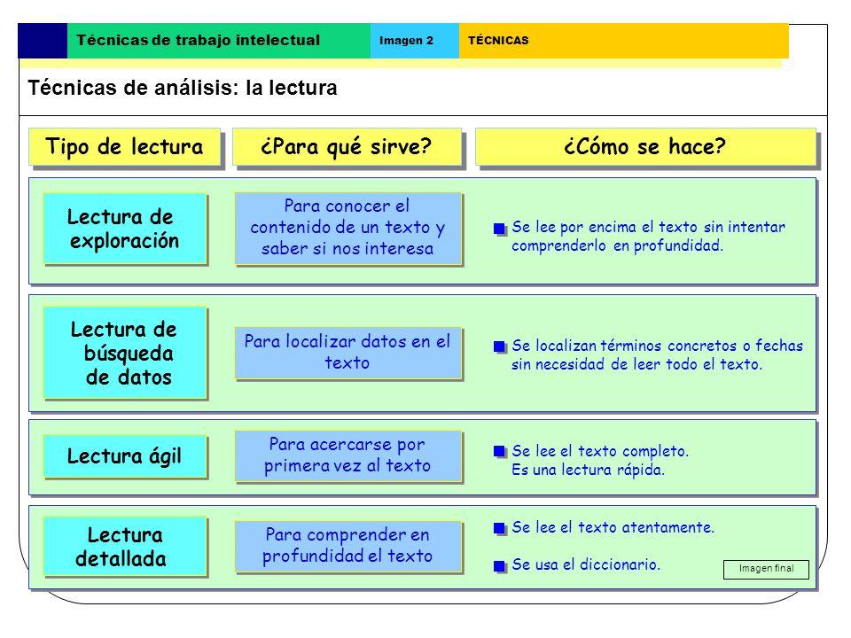 Técnicas de manejo de información Técnicas de manejo de información - Lectura- Anotaciones al margen - Acotaciones- Subrayado - Esquema- Cuadro sinópt