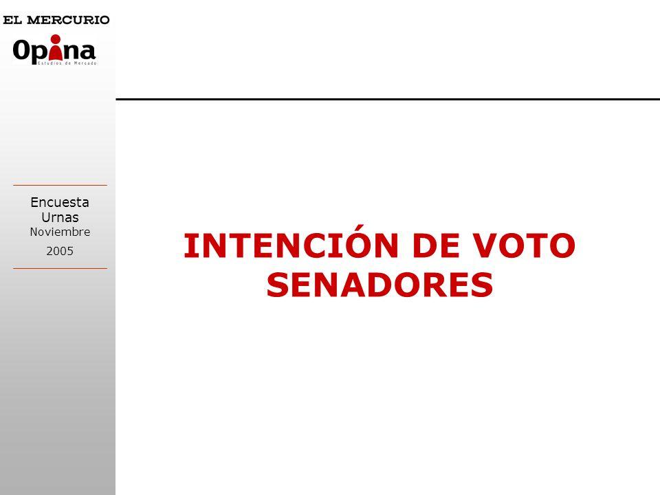 Encuesta Urnas Noviembre 2005 INTENCIÓN DE VOTO SENADORES