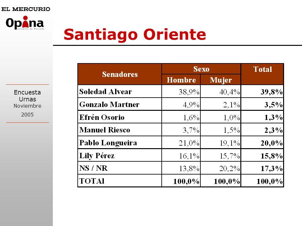 Encuesta Urnas Noviembre 2005 Santiago Oriente