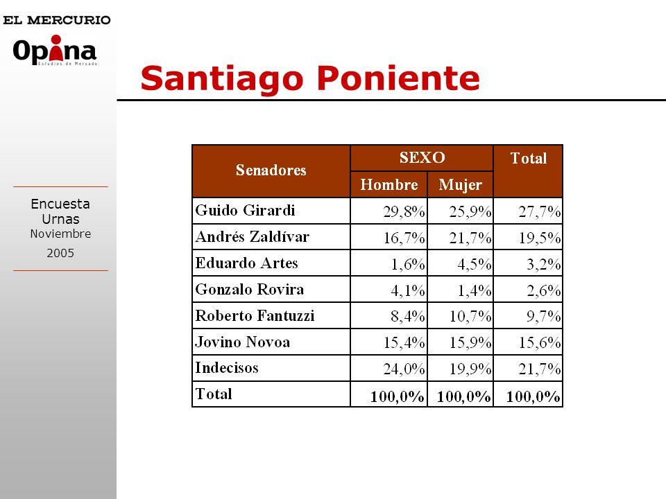 Encuesta Urnas Noviembre 2005 Santiago Poniente