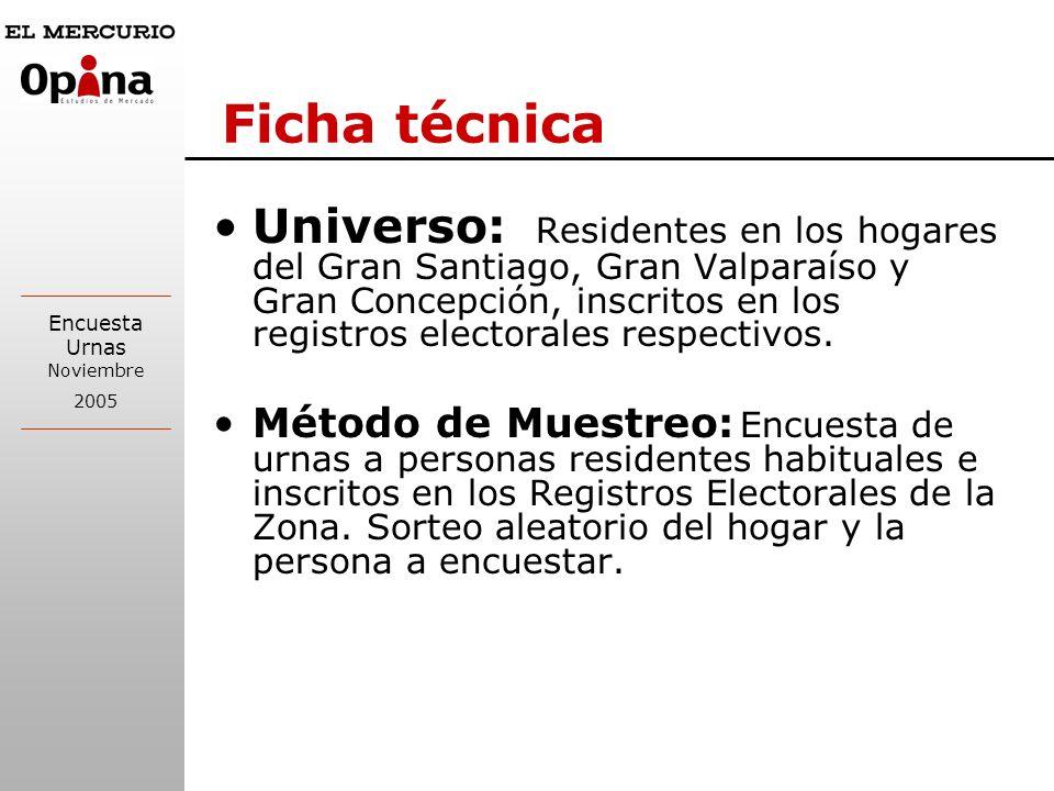 Encuesta Urnas Noviembre 2005 Ficha técnica Universo: Residentes en los hogares del Gran Santiago, Gran Valparaíso y Gran Concepción, inscritos en los registros electorales respectivos.