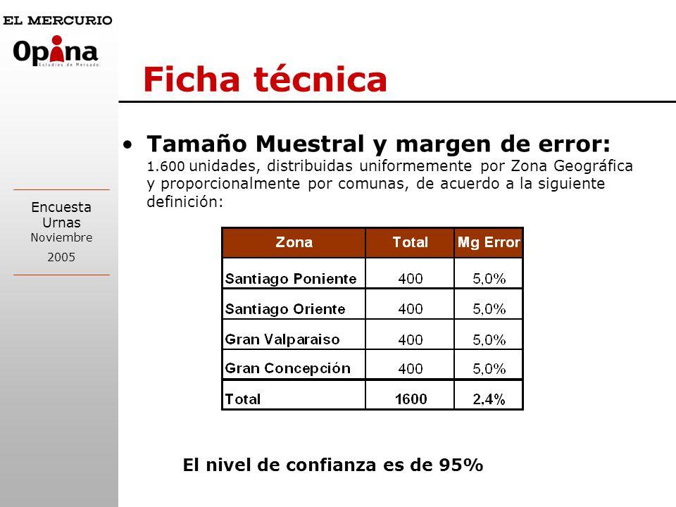 Encuesta Urnas Noviembre 2005 Ficha técnica Tamaño Muestral y margen de error: 1.600 unidades, distribuidas uniformemente por Zona Geográfica y proporcionalmente por comunas, de acuerdo a la siguiente definición: El nivel de confianza es de 95%