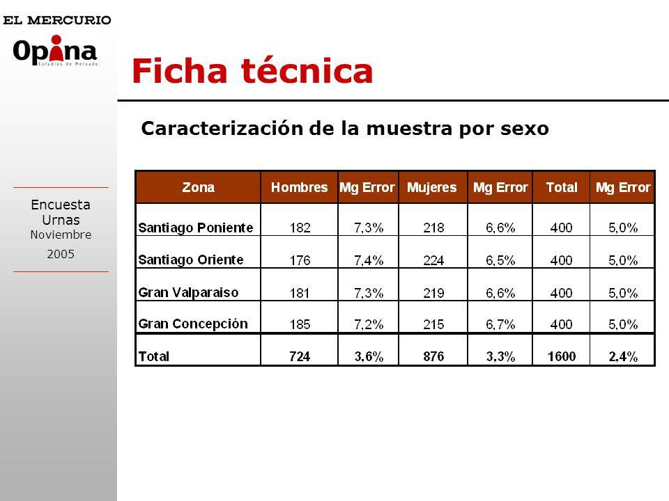 Encuesta Urnas Noviembre 2005 Ficha técnica Fecha de Aplicación: Sábado 29, domingo 30 de octubre y sábado 5 y domingo 6 de Noviembre de 2005 Tasa de Respuesta: 95,4%.