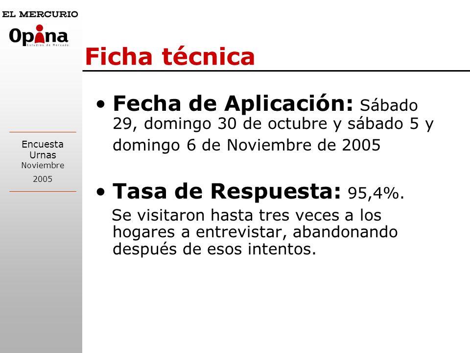Encuesta Urnas Noviembre 2005 INTENCIÓN DE VOTO PRESIDENTE