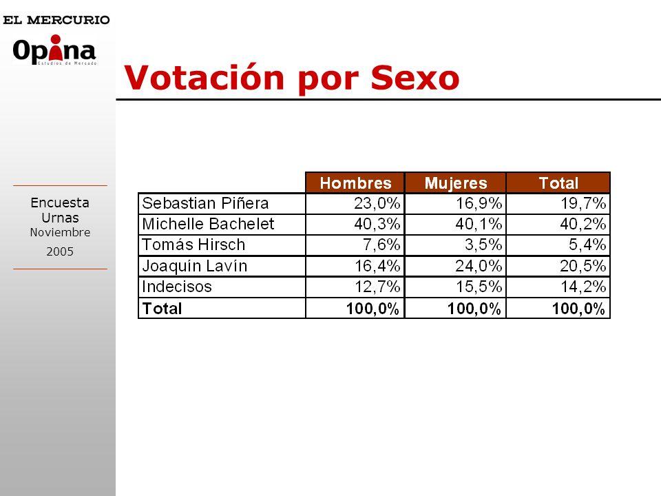Encuesta Urnas Noviembre 2005 Votación por Sexo