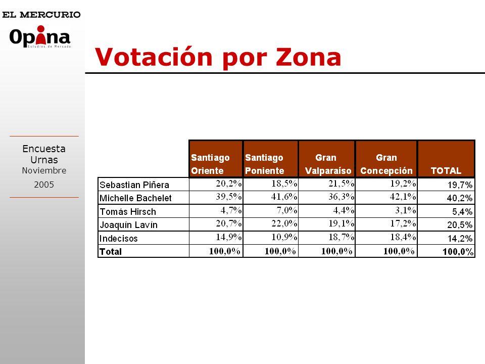 Encuesta Urnas Noviembre 2005 Votación Segunda vuelta