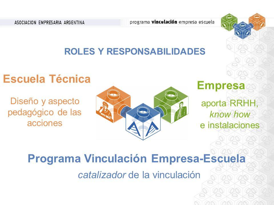Empresa catalizador de la vinculación Programa Vinculación Empresa-Escuela Escuela Técnica Diseño y aspecto pedagógico de las acciones aporta RRHH, kn