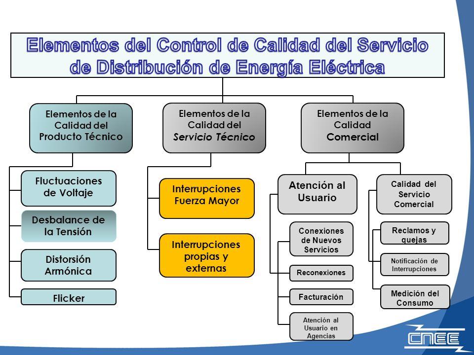 Calidad del Servicio Comercial Medición del Consumo Reclamos y quejas Notificación de Interrupciones Facturación Conexiones de Nuevos Servicios Recone