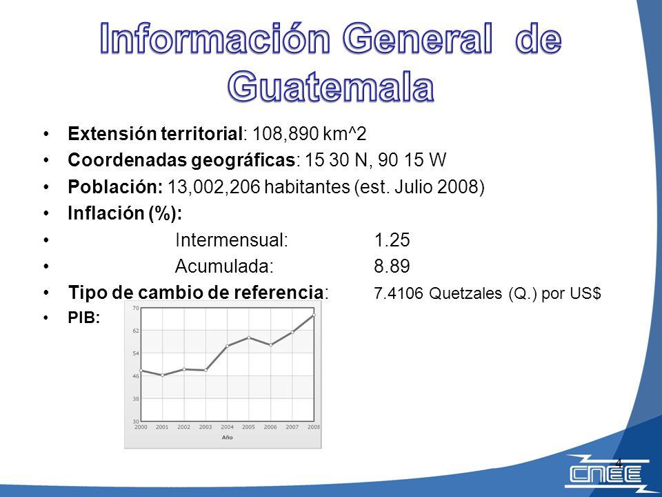 Extensión territorial: 108,890 km^2 Coordenadas geográficas: 15 30 N, 90 15 W Población: 13,002,206 habitantes (est. Julio 2008) Inflación (%): Interm