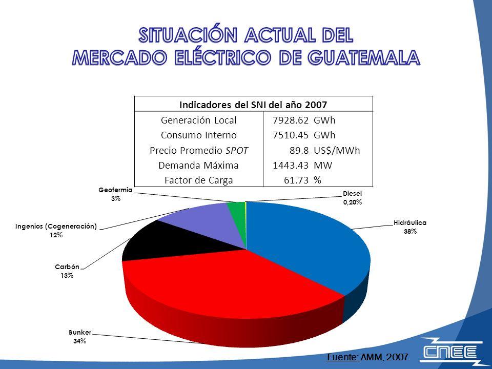 Indicadores del SNI del año 2007 Generación Local7928.62GWh Consumo Interno7510.45GWh Precio Promedio SPOT89.8US$/MWh Demanda Máxima1443.43MW Factor d