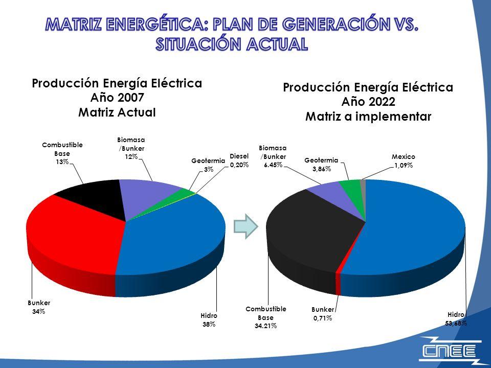 Producción Energía Eléctrica Año 2022 Matriz a implementar Producción Energía Eléctrica Año 2007 Matriz Actual