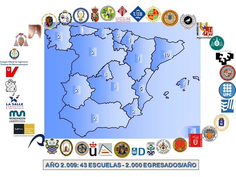 AÑO 2.009: 43 ESCUELAS - 2.000 EGRESADOS/AÑO 6 1 2 2 2 1 1 10 5 1 2 1 3 1 2 1