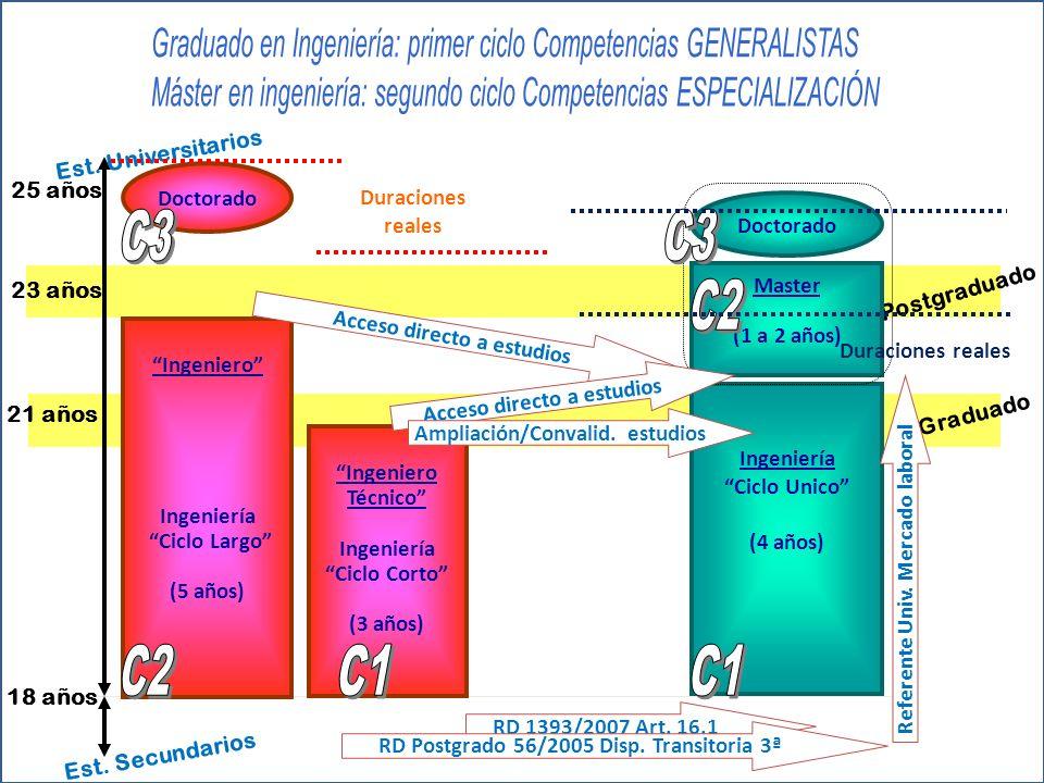 RD 1393/2007 Art. 16.1 RD Postgrado 56/2005 Disp.