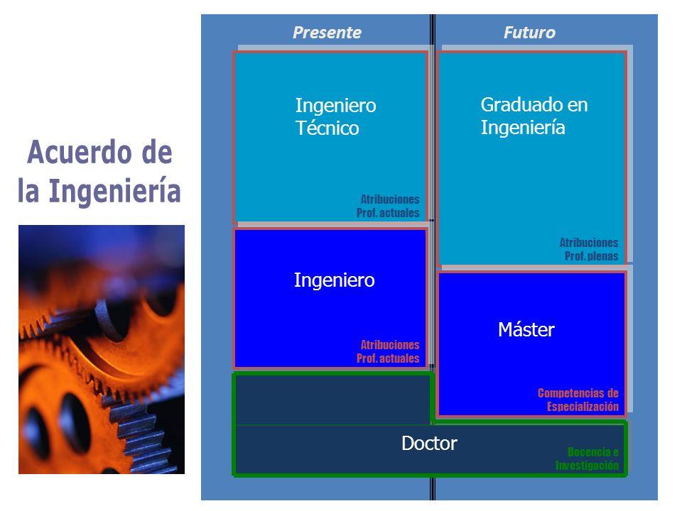 PresenteFuturo Ingeniero Técnico Ingeniero Graduado en Ingeniería Máster Doctor Atribuciones Prof.