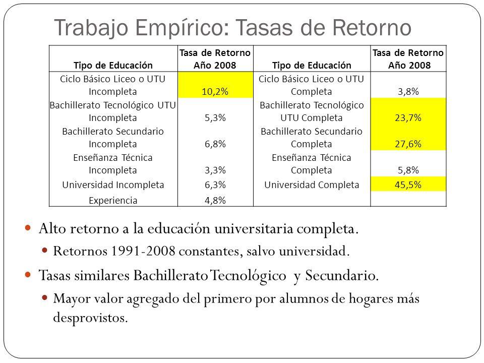 Trabajo Empírico: Tasas de Retorno Alto retorno a la educación universitaria completa.