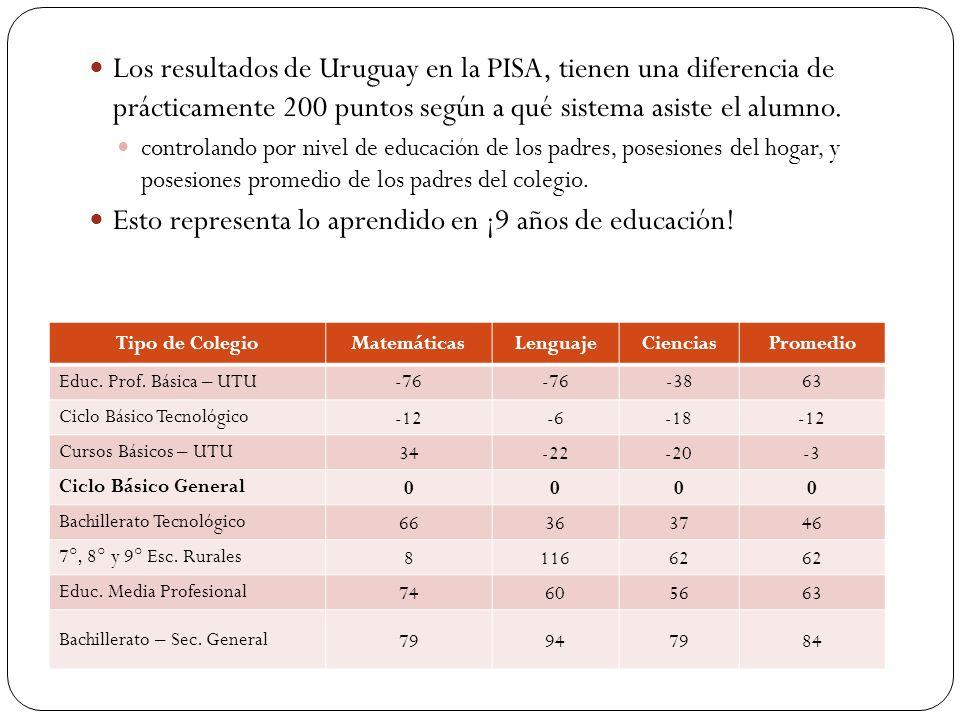 Comparaciones entre Uruguay, Chile, Polonia y España, por decil, en la prueba de lectura.