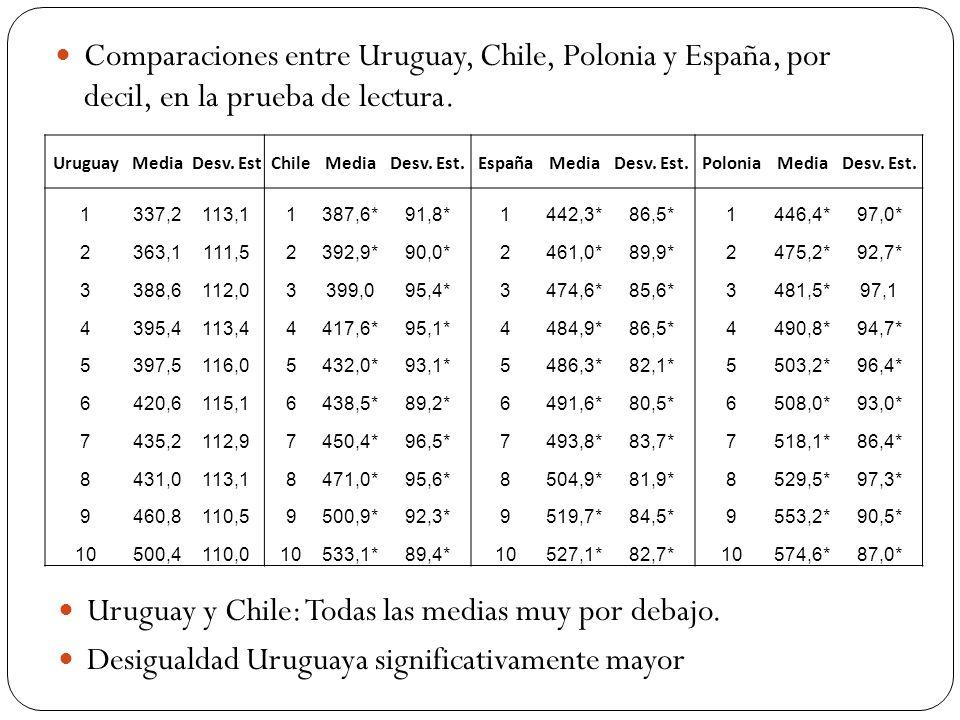 Trabajo Empírico: Conclusiones Perfil salarial chato explica la migración de los más calificados, y otros fenómenos del mercado de trabajo uruguayo que no tenemos tiempo de discutir.