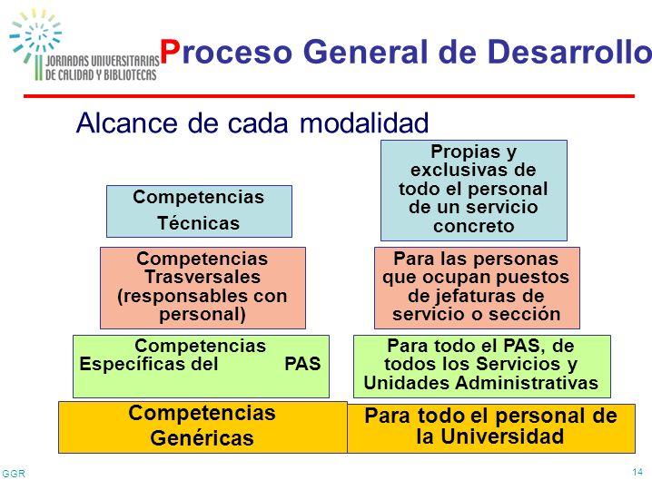 GGR 14 Alcance de cada modalidad Competencias Genéricas Competencias Trasversales (responsables con personal) Competencias Específicas del PAS Compete