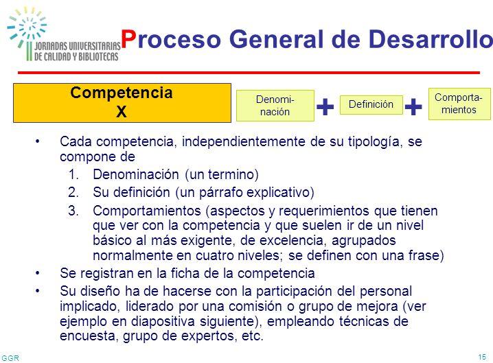 GGR 15 Competencia X Proceso General de Desarrollo Cada competencia, independientemente de su tipología, se compone de 1.Denominación (un termino) 2.S