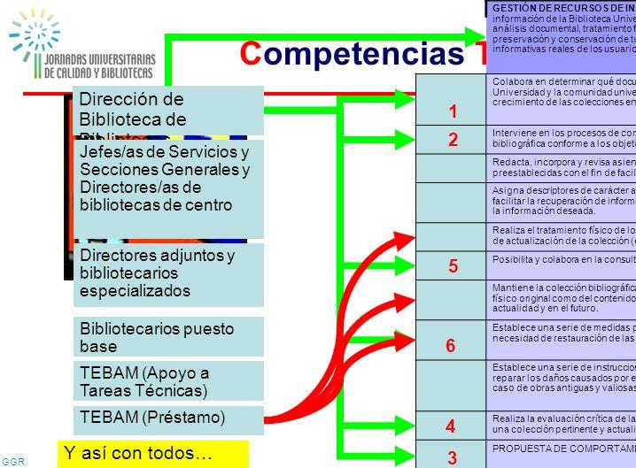 GGR 42 Competencias Técnicas GESTIÓN DE RECURSOS DE INFORMACIÓN: realizar la conservación, el acceso y la difusión de los recursos de información de l