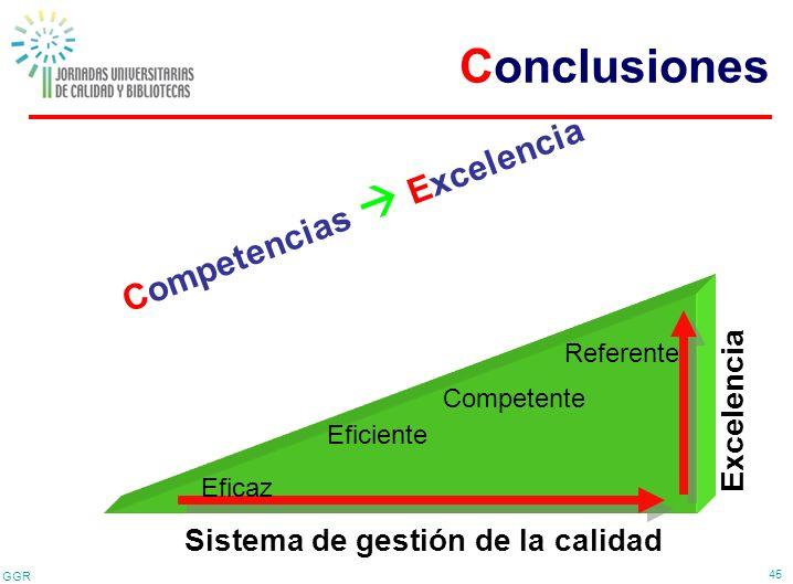 GGR 45 Sistema de gestión de la calidad C o m p e t e n c i a s E x c e l e n c i a E x c e l e n c i a Eficaz Eficiente Competente Referente Conclusi