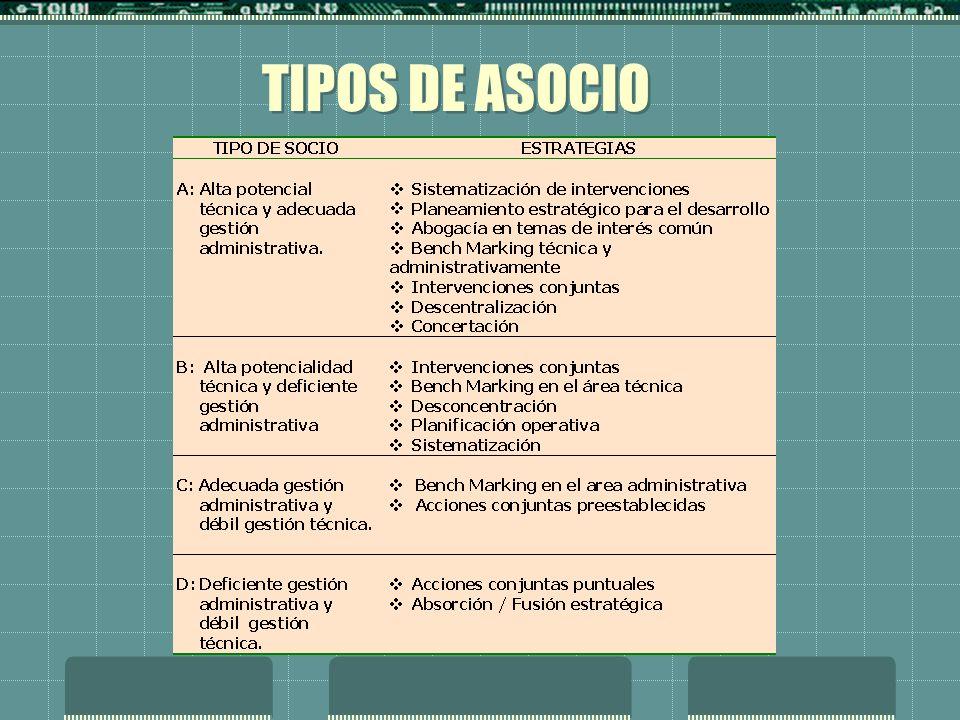 TIPOS DE ASOCIO