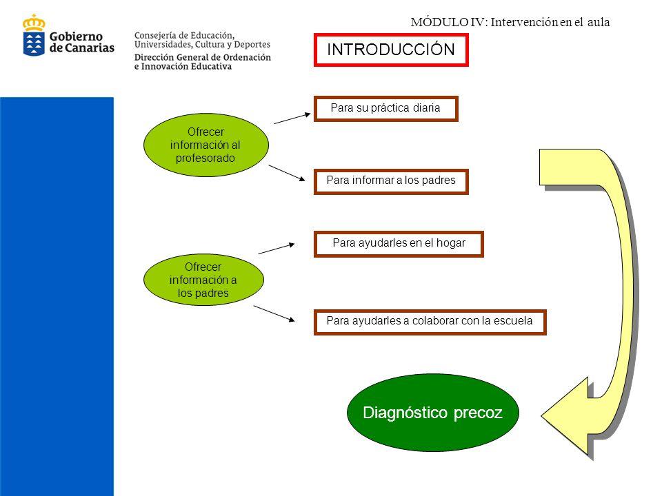 MÓDULO IV: Intervención en el aula INTRODUCCIÓN Para su práctica diaria Para informar a los padres Para ayudarles a colaborar con la escuela Para ayud