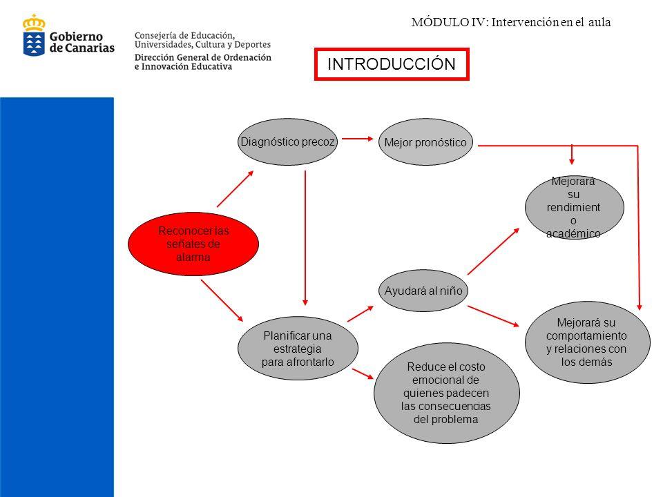MÓDULO IV: Intervención en el aula INTRODUCCIÓN Reconocer las señales de alarma Diagnóstico precoz Mejor pronóstico Planificar una estrategia para afr