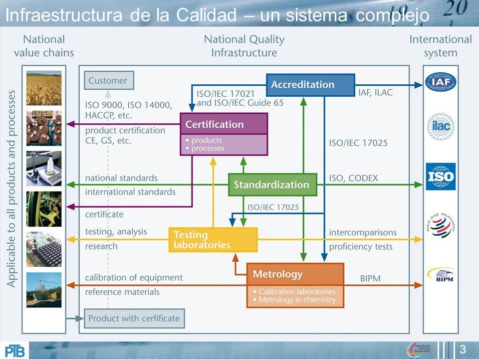 3 Infraestructura de la Calidad – un sistema complejo