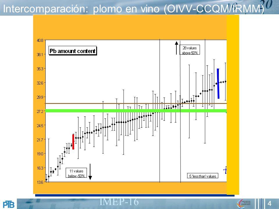 4 Intercomparación: plomo en vino (OIVV-CCQM/IRMM) IMEP-16 0.066 0.088 0.110 0.132 0.154 0.176 0.198 -50 -40 -30 -20 -10 0 10 20 30 40 50 CCQM-P12