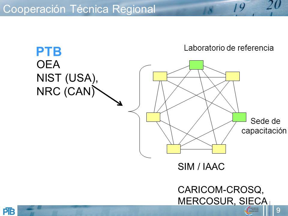 9 Cooperación Técnica Regional PTB Laboratorio de referencia Sede de capacitación OEA NIST (USA), NRC (CAN) SIM / IAAC CARICOM-CROSQ, MERCOSUR, SIECA