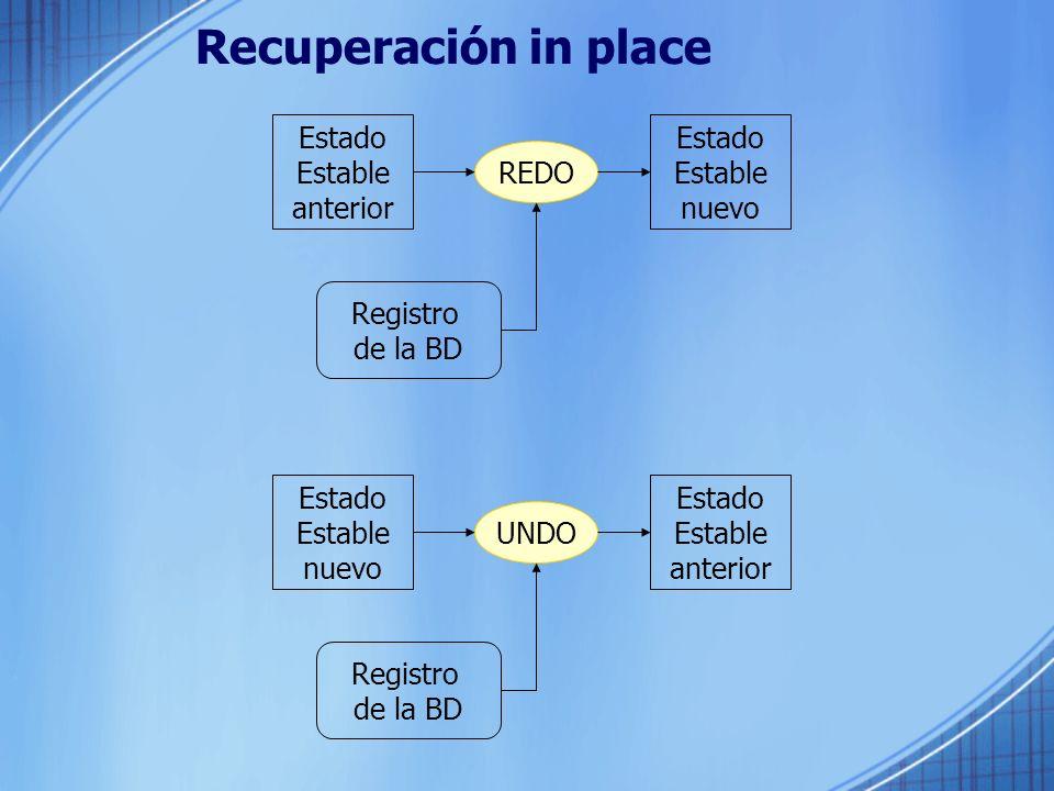 Recuperación in place Estado Estable anterior Estado Estable nuevo Registro de la BD REDO Estado Estable nuevo Estado Estable anterior Registro de la
