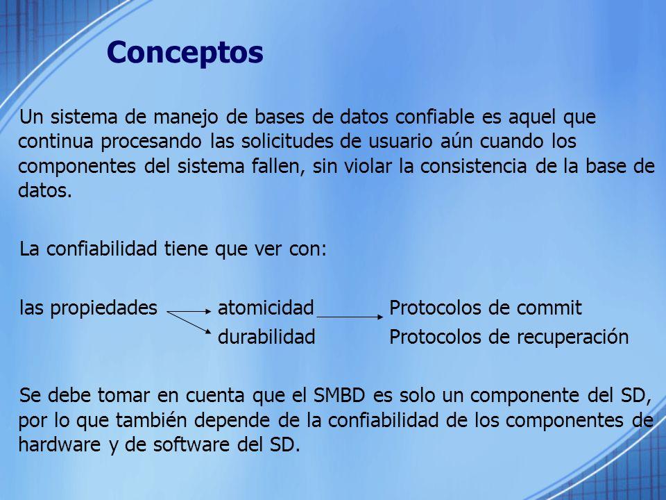 Conceptos Un sistema de manejo de bases de datos confiable es aquel que continua procesando las solicitudes de usuario aún cuando los componentes del