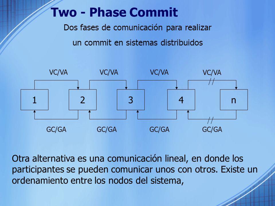 Two - Phase Commit Dos fases de comunicación para realizar un commit en sistemas distribuidos Otra alternativa es una comunicación lineal, en donde lo