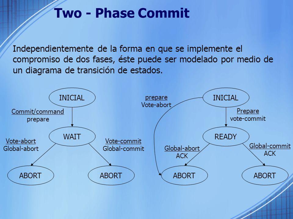 Two - Phase Commit Independientemente de la forma en que se implemente el compromiso de dos fases, éste puede ser modelado por medio de un diagrama de