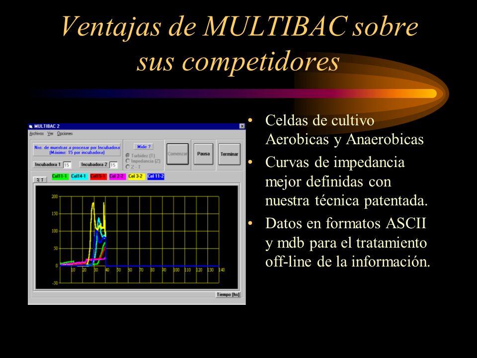 Ventajas de MULTIBAC sobre sus competidores Celdas de cultivo Aerobicas y Anaerobicas Curvas de impedancia mejor definidas con nuestra técnica patenta