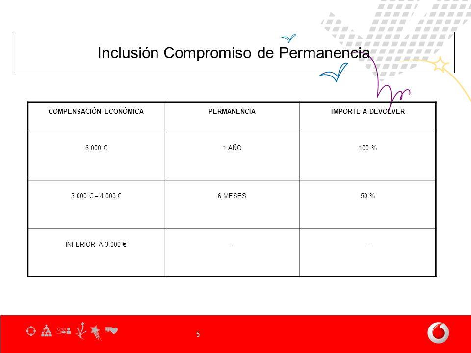 5 Inclusión Compromiso de Permanencia COMPENSACIÓN ECONÓMICAPERMANENCIAIMPORTE A DEVOLVER 6.000 1 AÑO100 % 3.000 – 4.000 6 MESES50 % INFERIOR A 3.000 ---