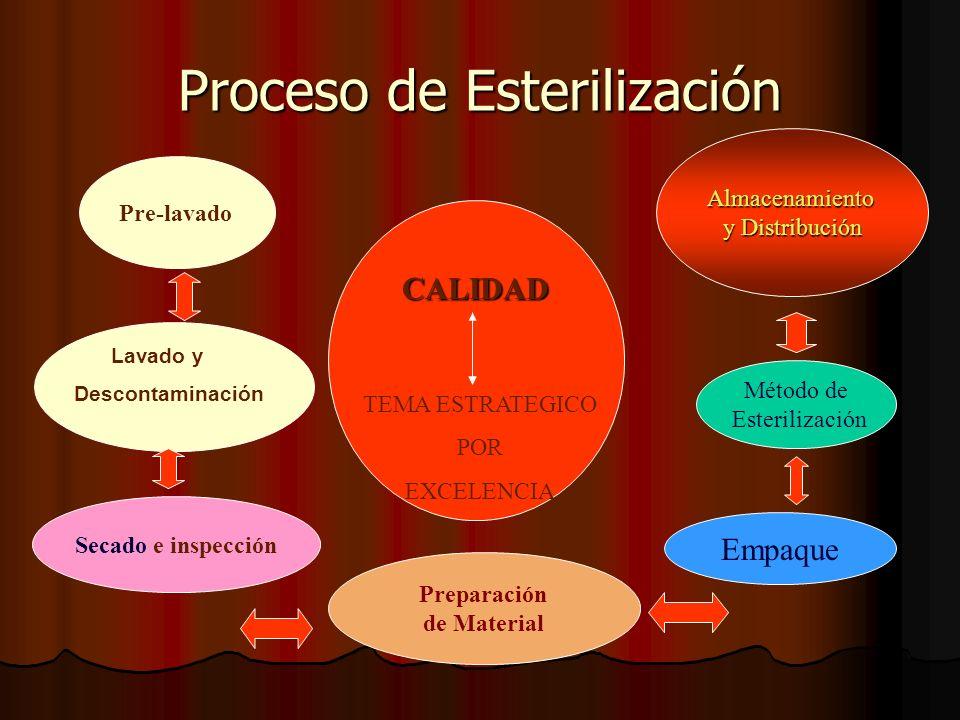 Proceso de Esterilización Almacenamiento y Distribución Método de Esterilización Preparación de Material Secado e inspección Empaque Lavado y Descontaminación CALIDAD CALIDAD TEMA ESTRATEGICO POR EXCELENCIA Pre-lavado