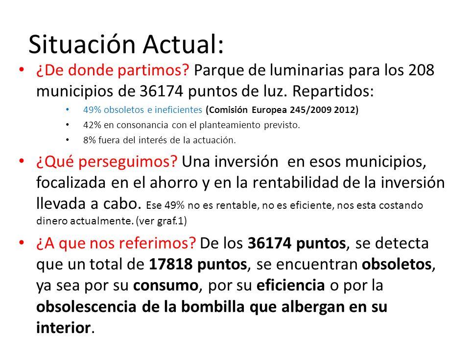 Situación Actual: ¿De donde partimos? Parque de luminarias para los 208 municipios de 36174 puntos de luz. Repartidos: 49% obsoletos e ineficientes (C