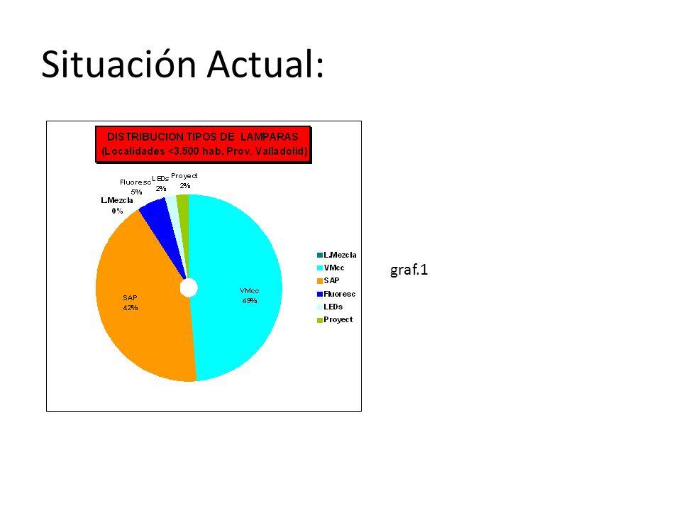 Situación Actual: graf.1