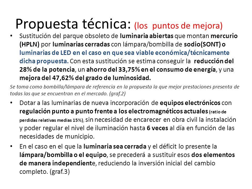 Propuesta técnica: (los puntos de mejora) Sustitución del parque obsoleto de luminaria abiertas que montan mercurio (HPLN) por luminarias cerradas con