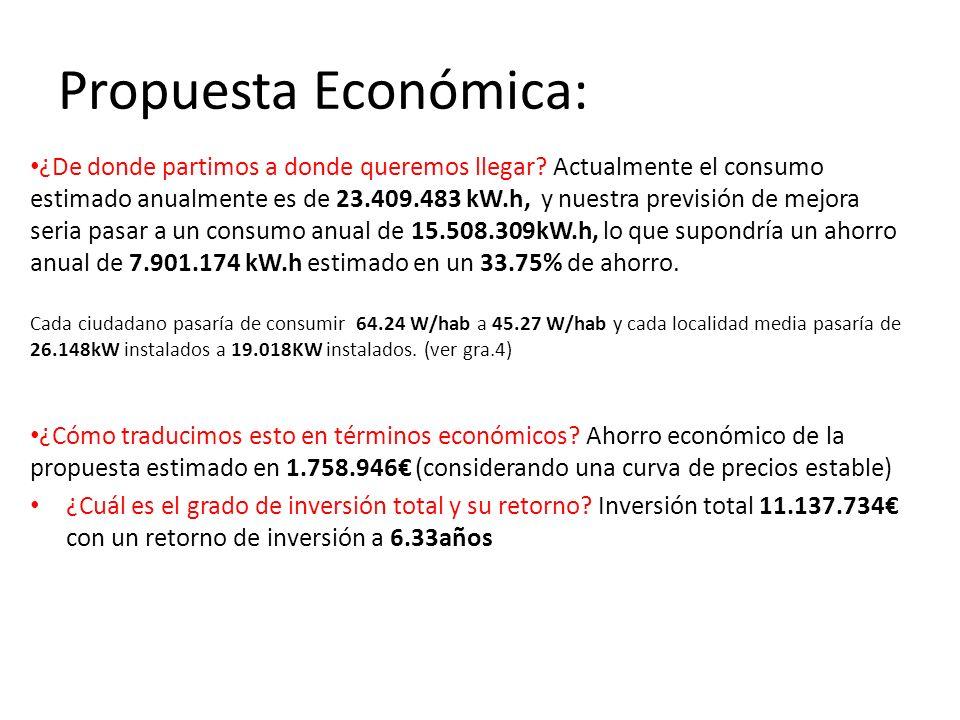 Propuesta Económica: ¿De donde partimos a donde queremos llegar? Actualmente el consumo estimado anualmente es de 23.409.483 kW.h, y nuestra previsión